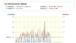 無料CDNサービス Rapid START