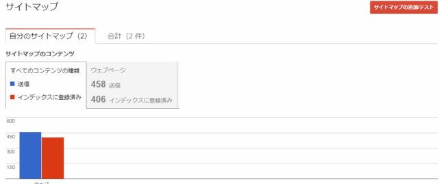 xmlサイトマップが必要な理由と登録方法で注意する点 がんちゃんブログ