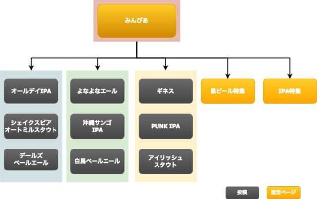 商品データベース型