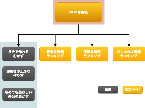 マルチランキング型サイト構造