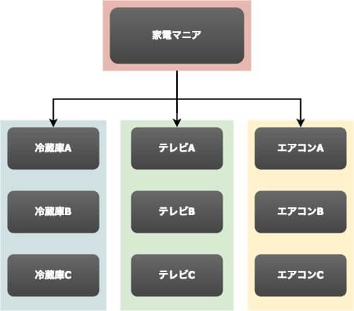 サイトパターン1