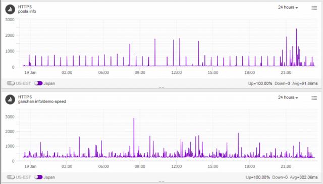 wpXとエックスサーバーの速度計測